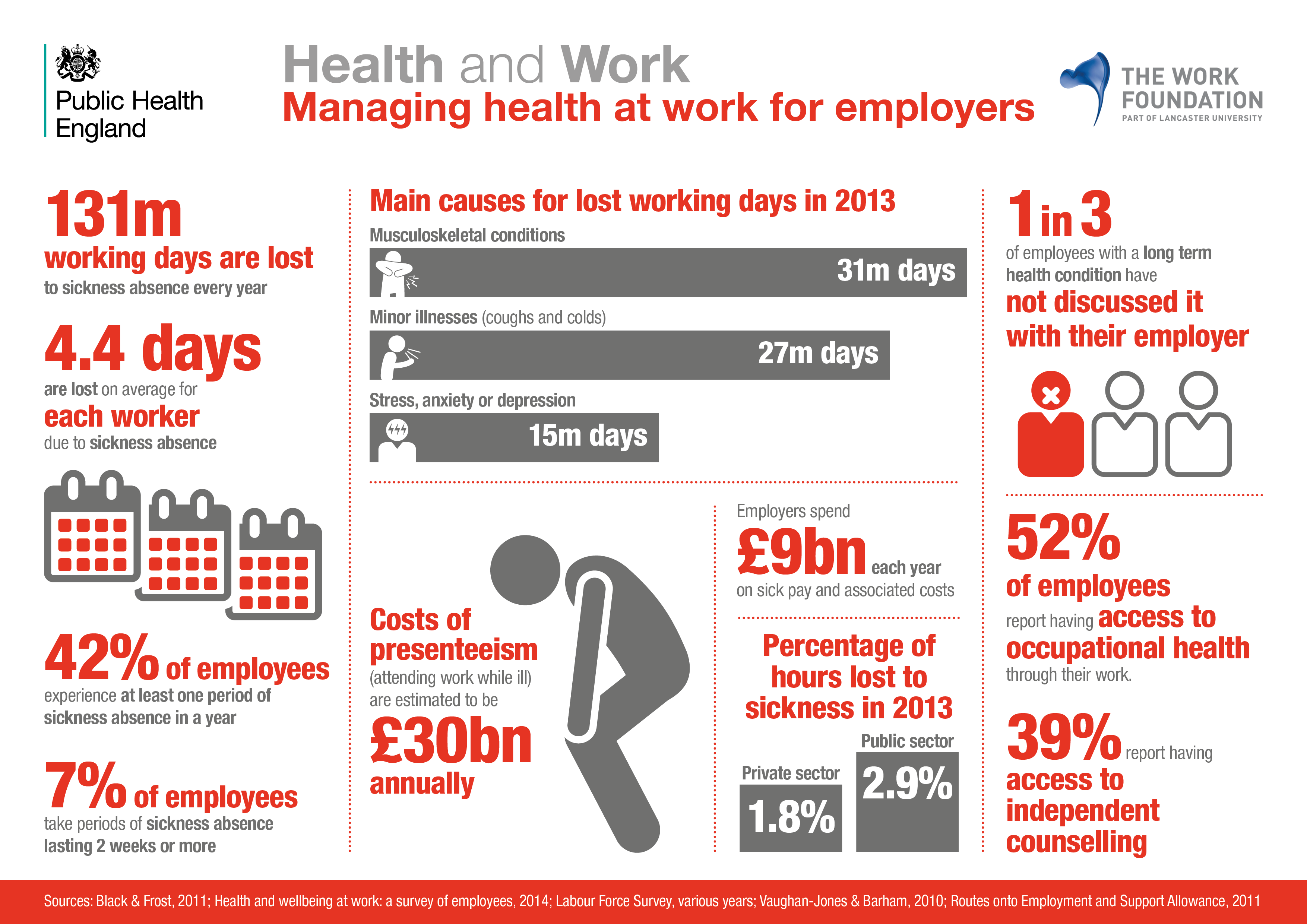Managing health at work