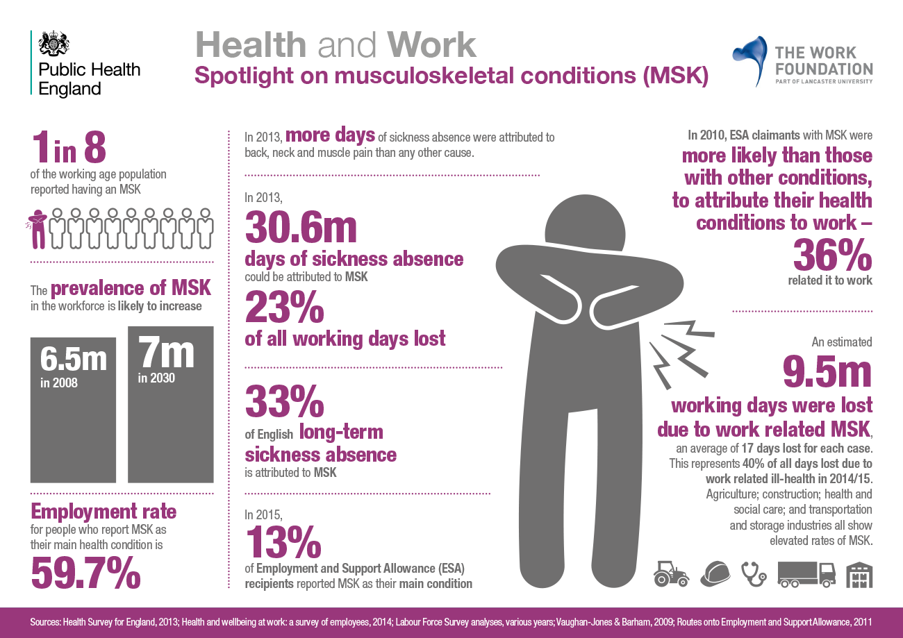 health and work infographic