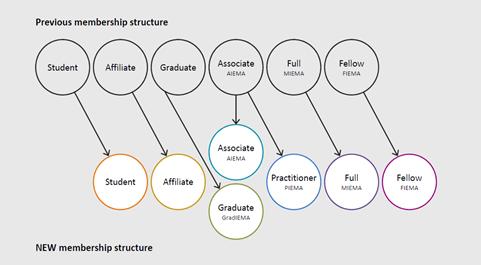 IEMA Membership Structure