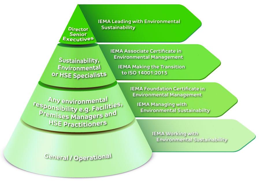 IEMA Pyramid