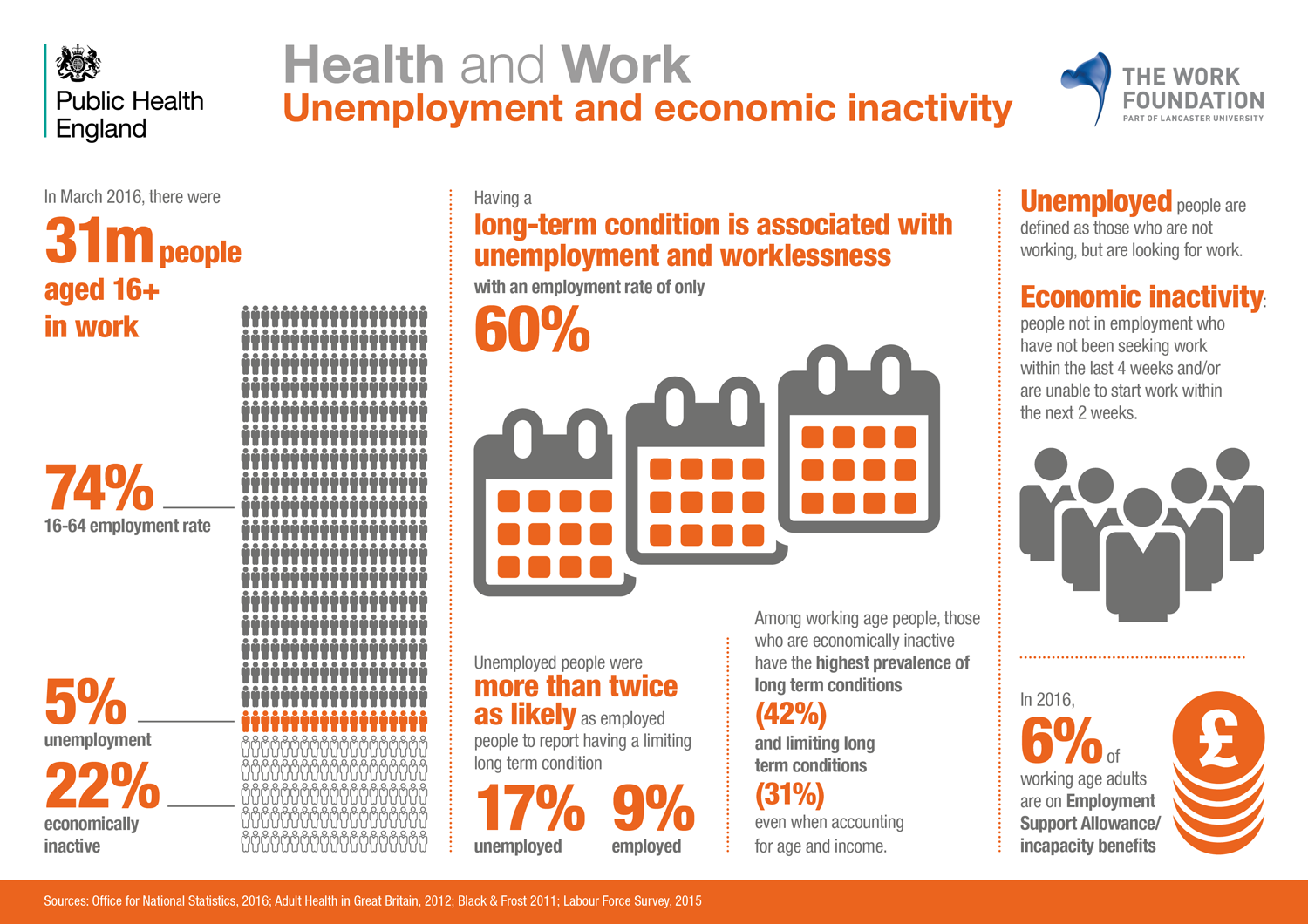 Long Term Conditions Infographic