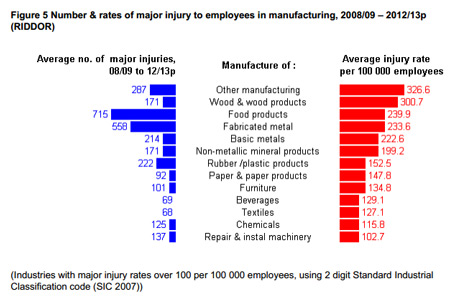 major injuries
