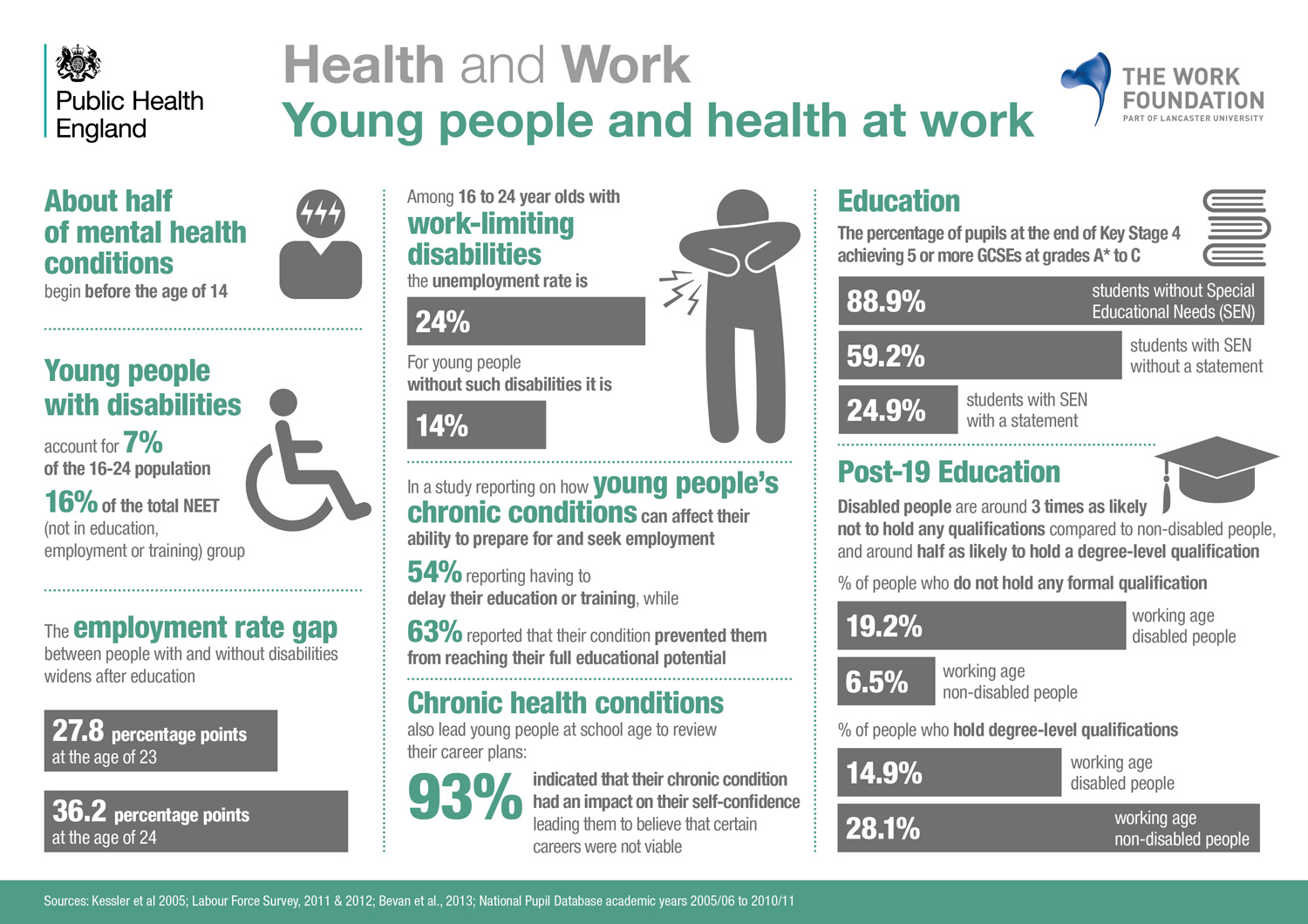 Young workers health